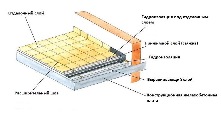 Гидроизоляционный материал для балкона.
